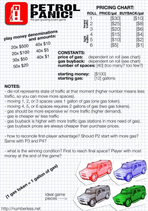 Petrol Panic Notes