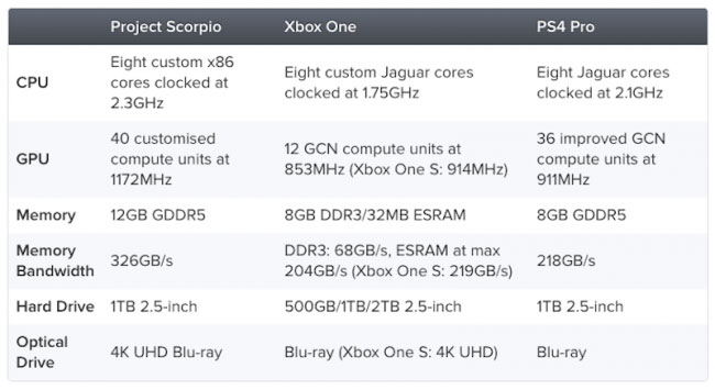 project-scorpio-spec-comparison-650