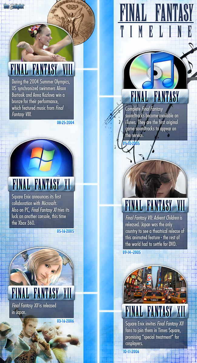 The Escapist Final Fantasy Timeline Misc The Escapist