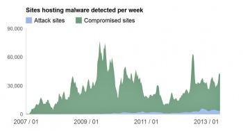 Google Transparency Report Malicious Web Data
