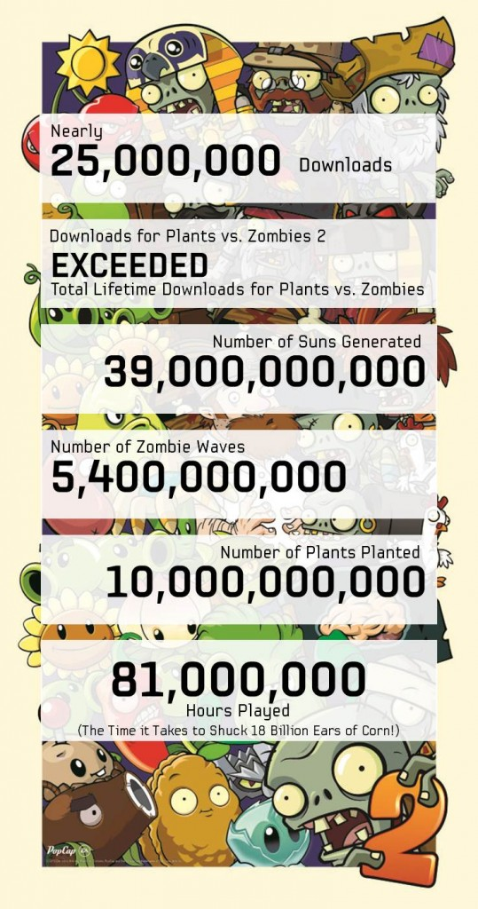 Plants vs Zombies 2 2 Week Stats