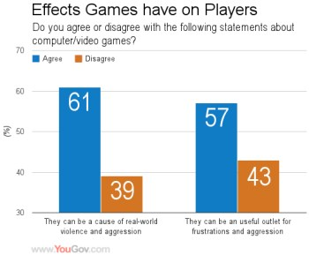 Do Video Games Cause Violent Behavior in Kids? - Learning ...