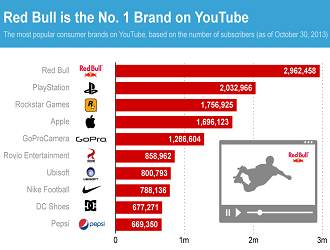 Top 10 YouTube Brands