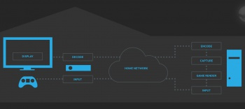 Steam InHome Streaming diagram