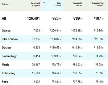 Kickstarter stats 2013