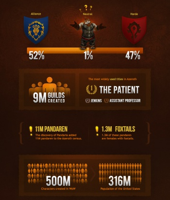World of Warcraft 10 Year Infographic