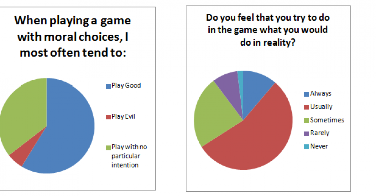 players moral choices and how they influence the character in video games That other elements of a playthrough can influence how players games that feature moral choices players' moral stances and who they.