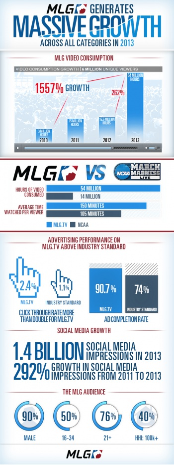 MLG infographic