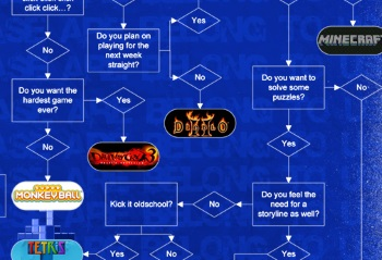 Game flowchart detail