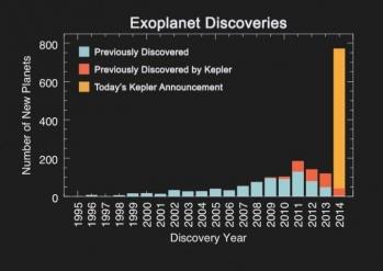 Exoplanet histogram