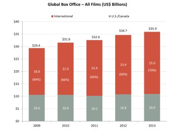 2013 global box office chart