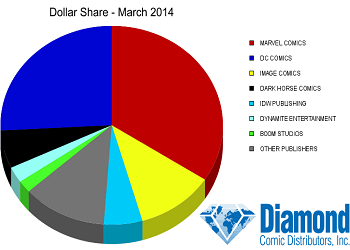 Comci Sales March 2014