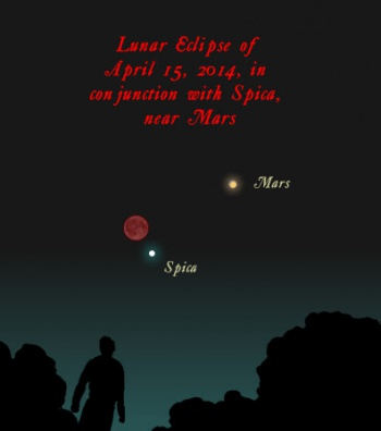 Blood Red Lunar Eclipse