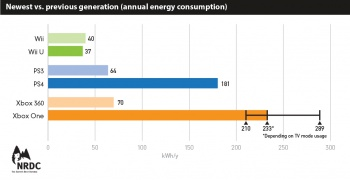 game consoles energy use
