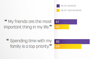 Twitch Gamer survey responses