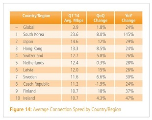 Broadband Speed Global Leaders 310x