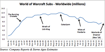 world of warcraft subscriber base chart