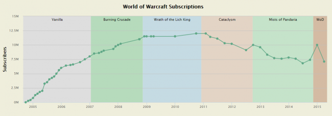 world of warcraft loses 2 9 million subscribers in one quarter the