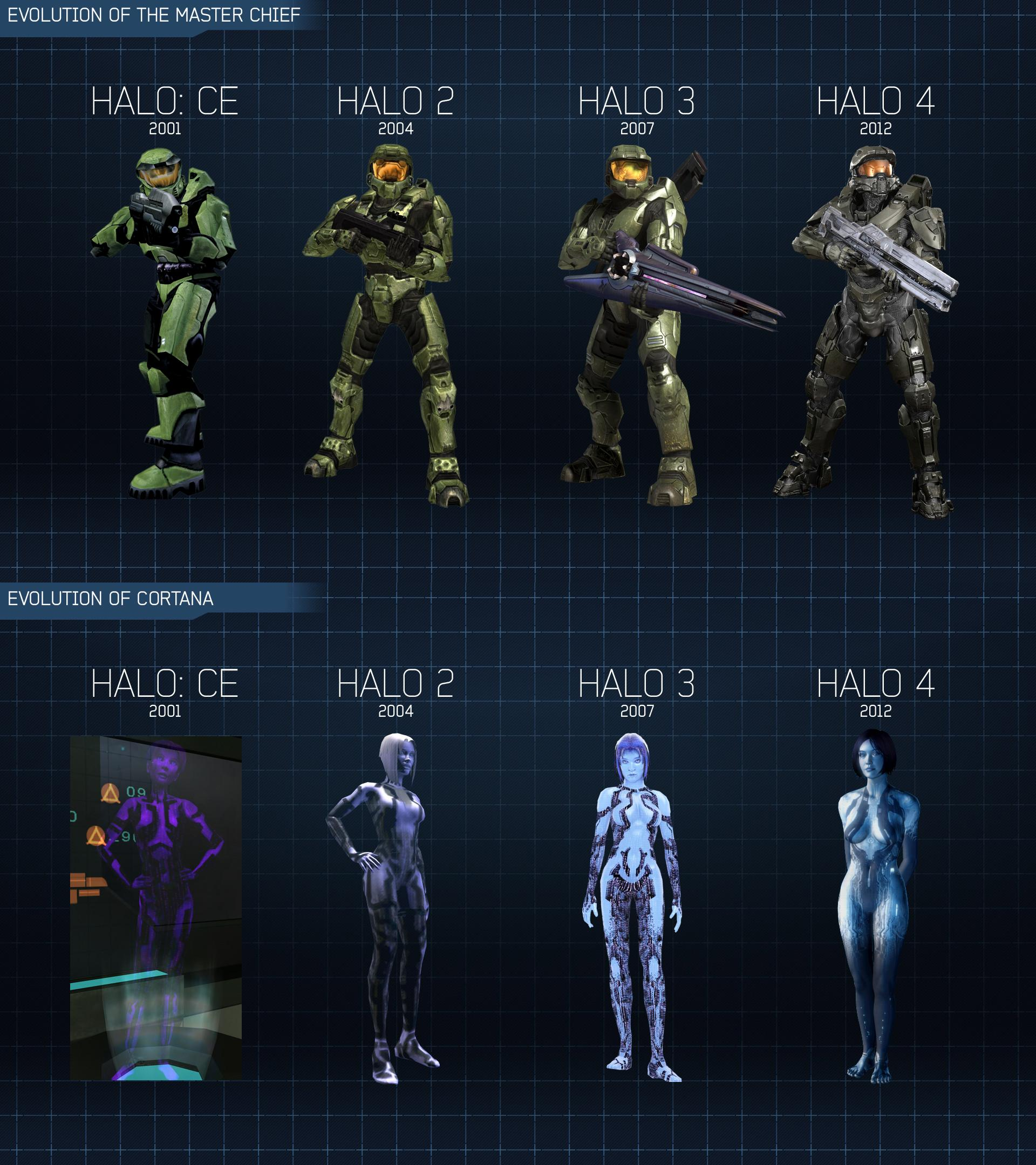 Master Chief and Cortana through the years