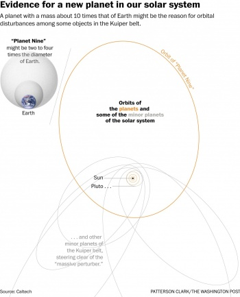 Planet Nine Orbit