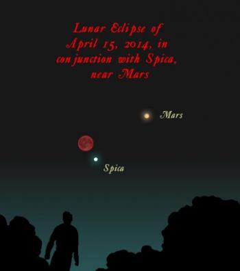 Blood Red Lunar Eclipse