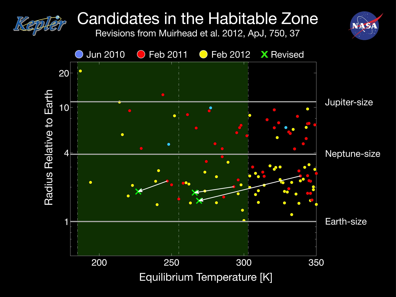 Goldilocks zone Science