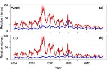 Climate Change Interest