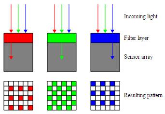 Camera Sensor Array