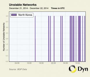 North Korea Access Dyn 310x