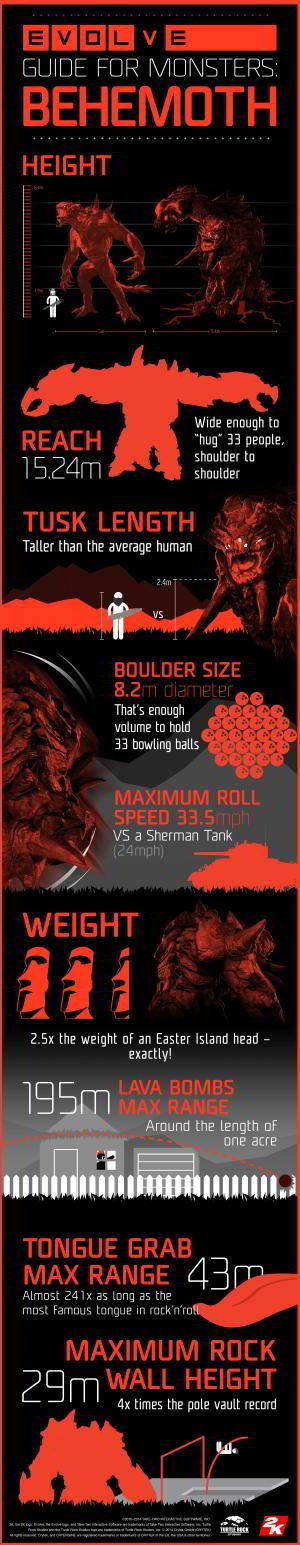 Evolve Behemoth Details