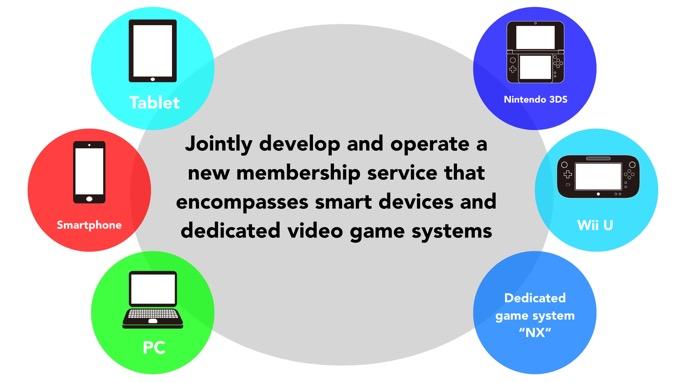 Club Nintendo Successor