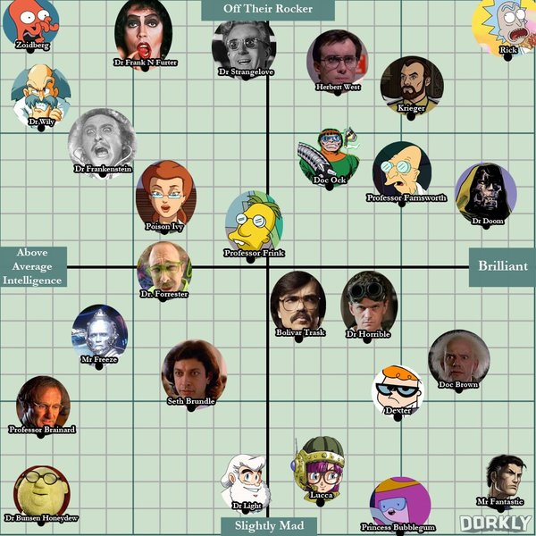 mad scientists ranked